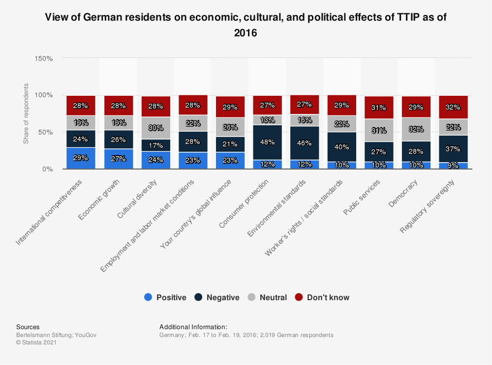 Statistic: View of German residents on economic, cultural, and political effects of TTIP as of 2016 | Statista