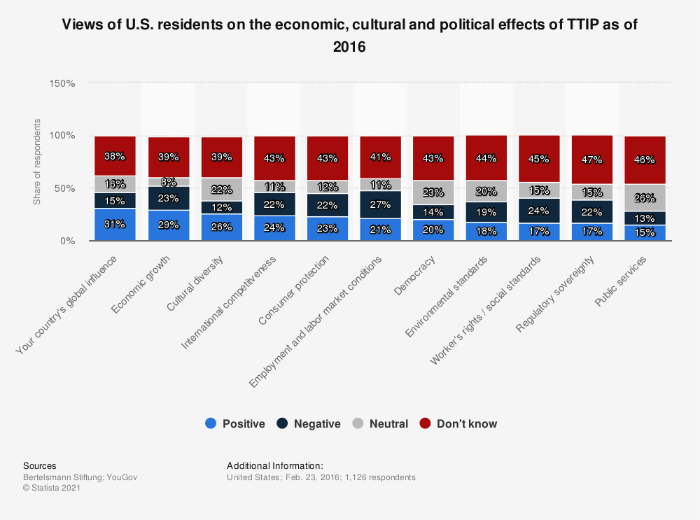 Statistic: Views of U.S. residents on the economic, cultural and political effects of TTIP as of 2016 | Statista