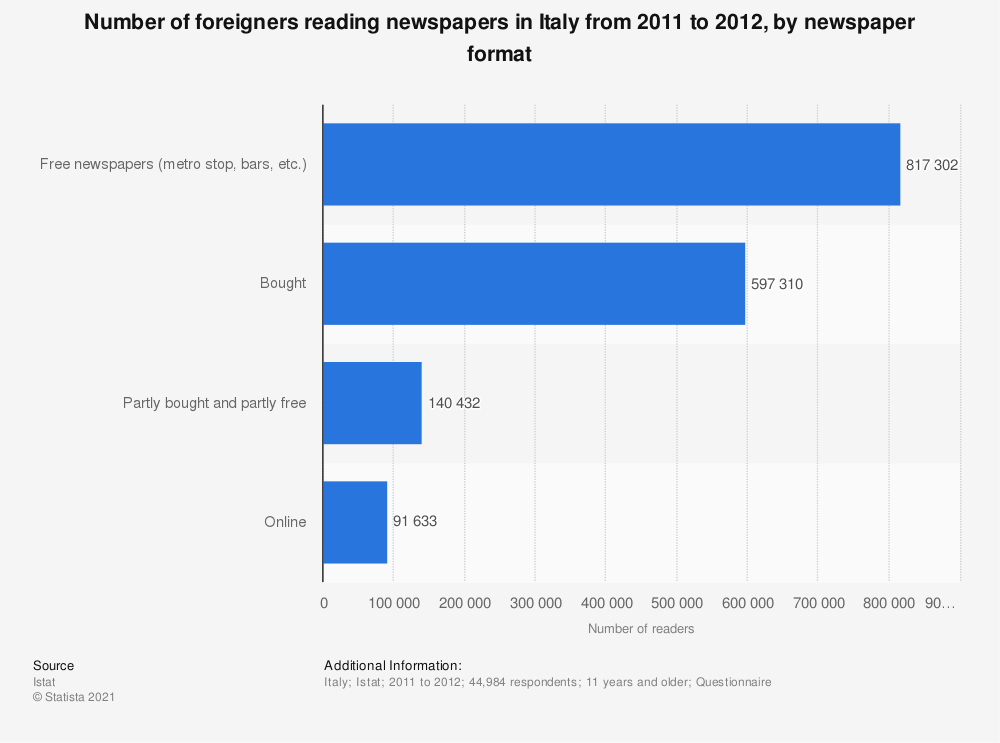 Statistic: Number of foreigners reading newspapers in Italy from 2011 to 2012, by newspaper format | Statista