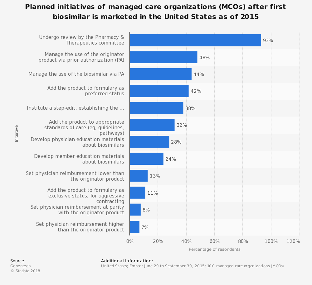 Statistic: Planned initiatives of managed care organizations (MCOs) after first biosimilar is marketed in the United States as of 2015 | Statista