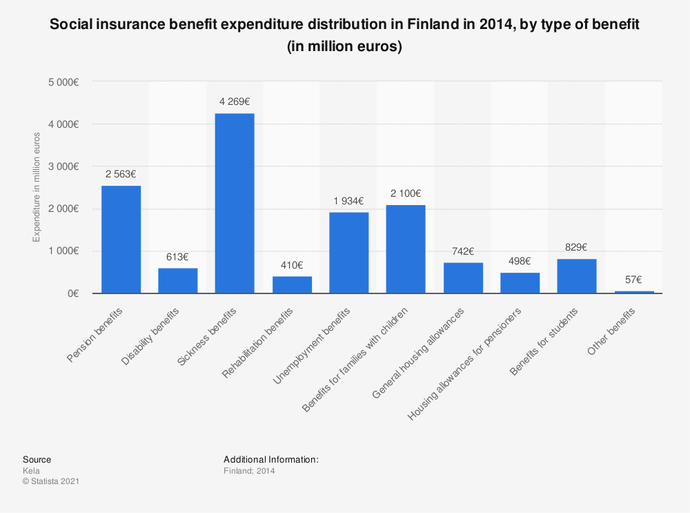 Statistic: Social insurance benefit expenditure distribution in Finland in 2014, by type of benefit (in million euros) | Statista