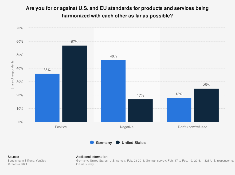 Statistic: Are you for or against U.S. and EU standards for products and services being harmonized with each other as far as possible? | Statista