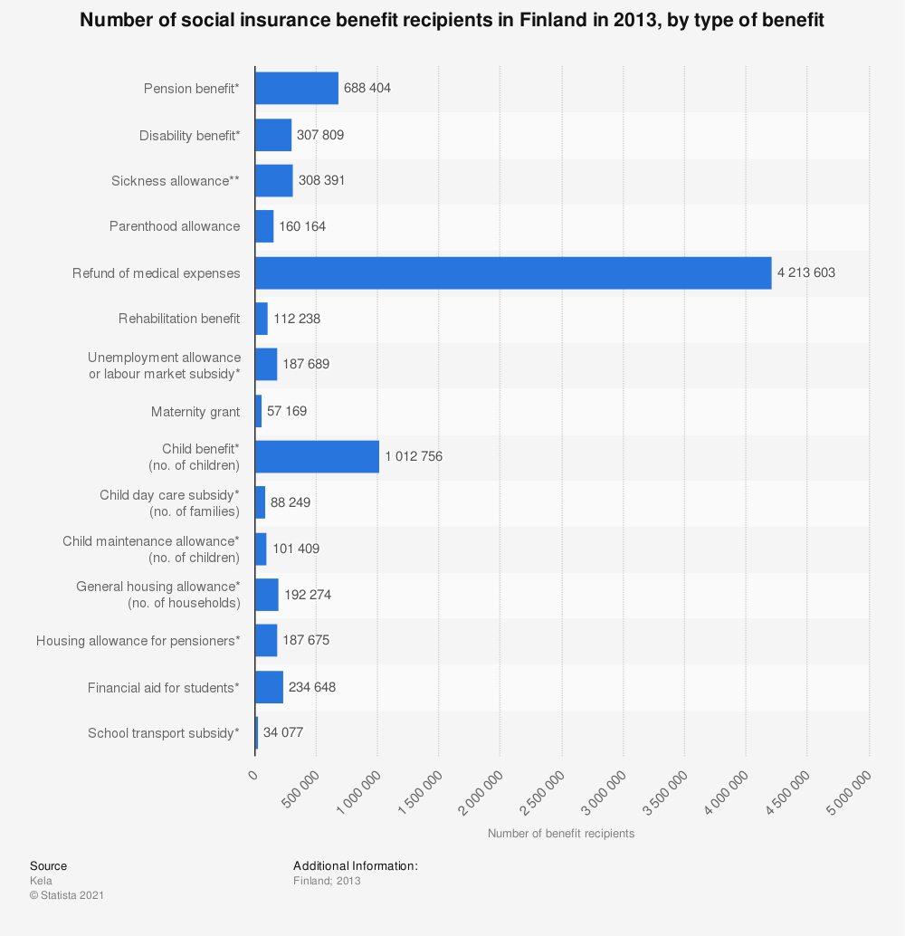 Statistic: Number of social insurance benefit recipients in Finland in 2013, by type of benefit | Statista