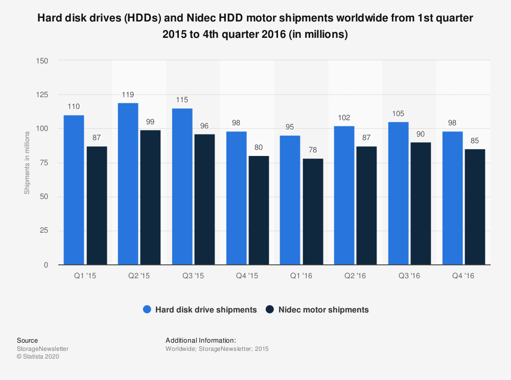 Statistic: Hard disk drives (HDDs) and Nidec HDD motor shipments worldwide from 1st quarter 2015 to 4th quarter 2016 (in millions) | Statista