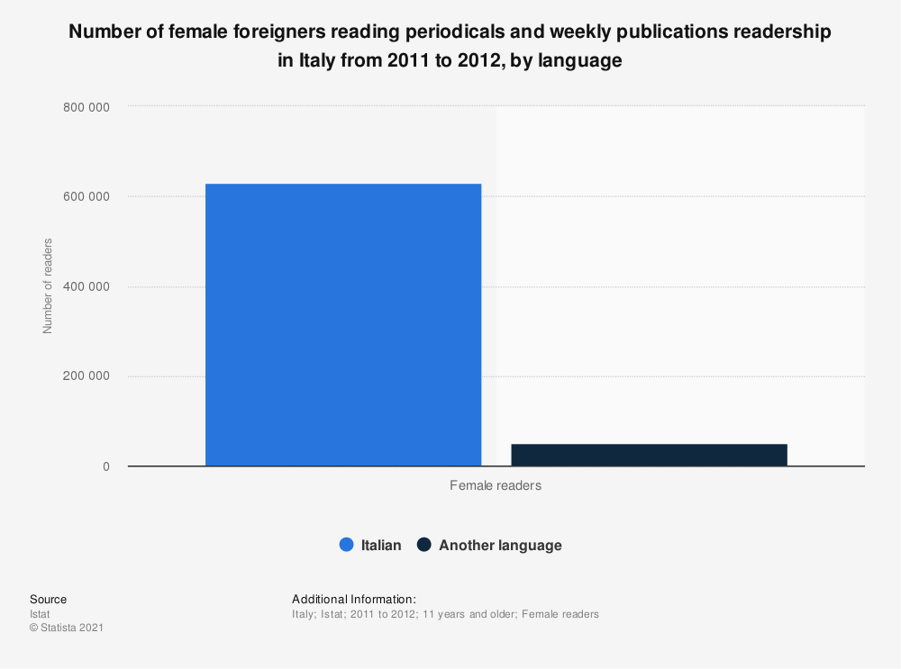 Statistic: Number of female foreigners reading periodicals and weekly publications readership in Italy from 2011 to 2012, by language  | Statista