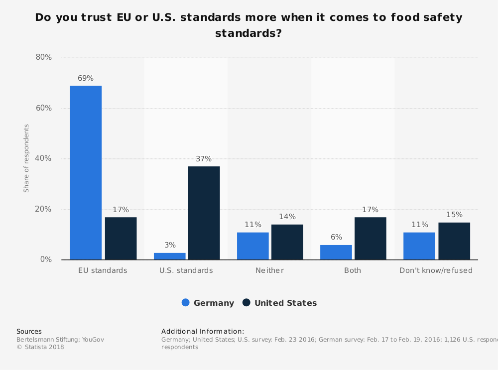 Statistic: Do you trust EU or U.S. standards more when it comes to food safety standards? | Statista