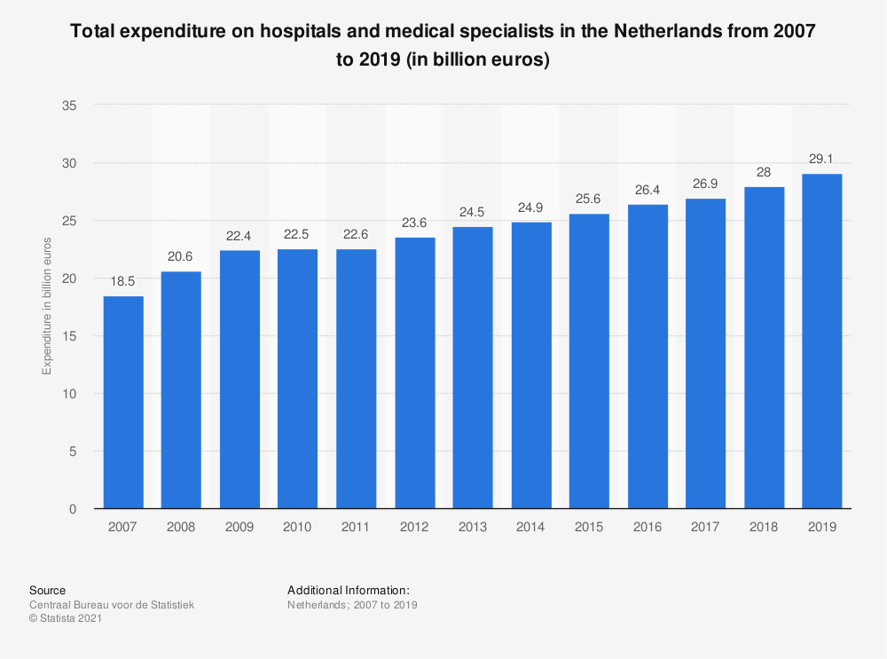 Statistic: Total expenditure on hospitals and medical specialists in the Netherlands from 2007 to 2018 (in billion euros) | Statista