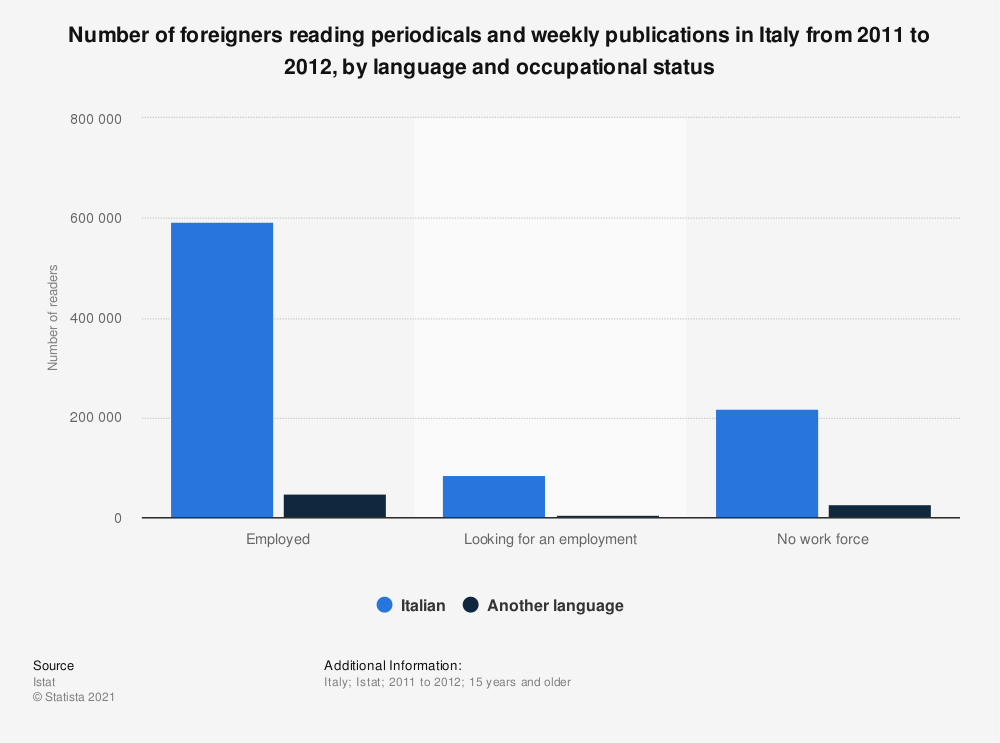 Statistic: Number of foreigners reading periodicals and weekly publications in Italy from 2011 to 2012, by language and occupational status | Statista