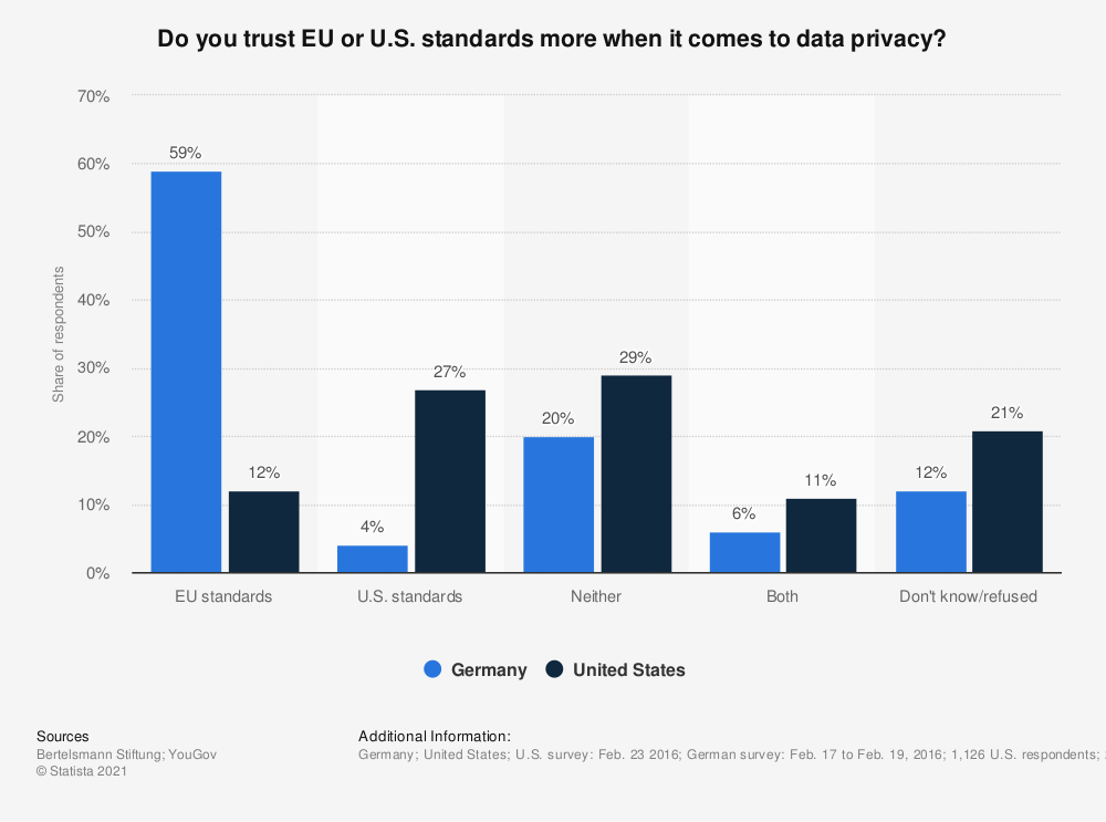 Statistic: Do you trust EU or U.S. standards more when it comes to data privacy? | Statista