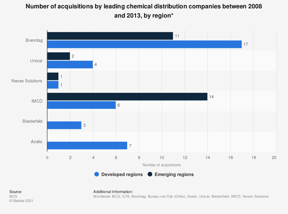 Statistic: Number of acquisitions by leading chemical distribution companies between 2008 and 2013, by region* | Statista