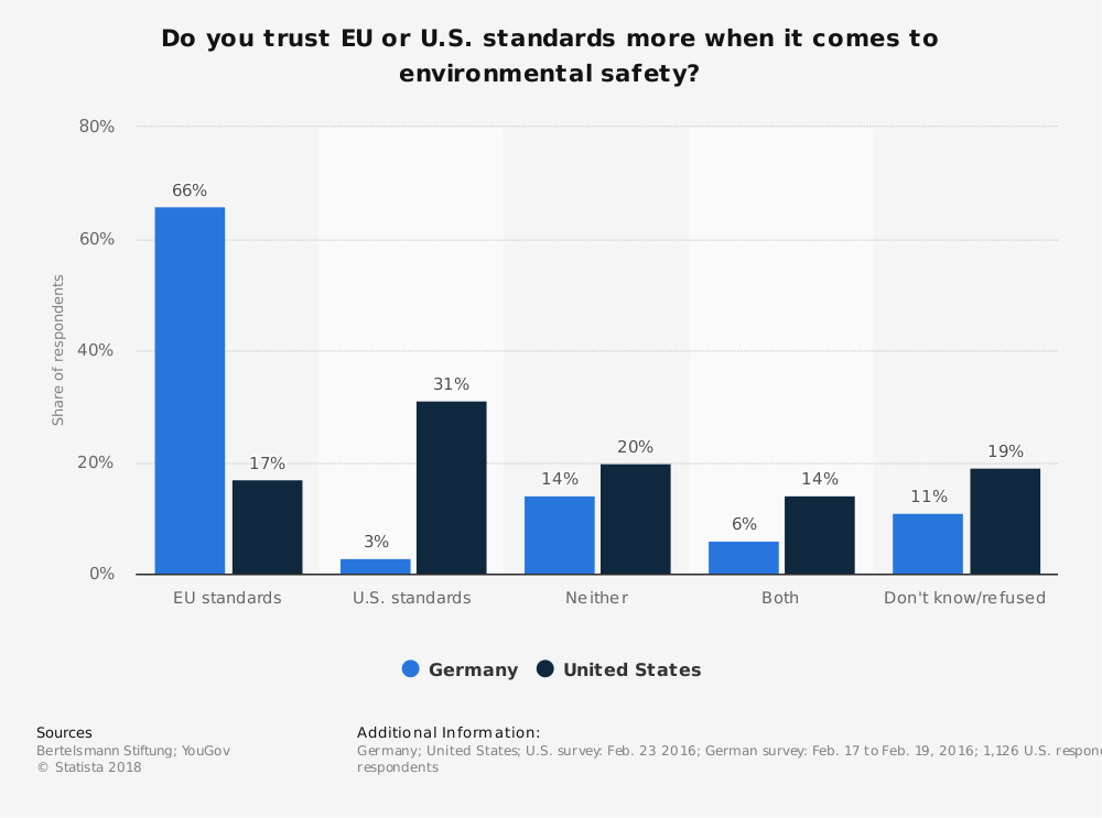Statistic: Do you trust EU or U.S. standards more when it comes to environmental safety? | Statista