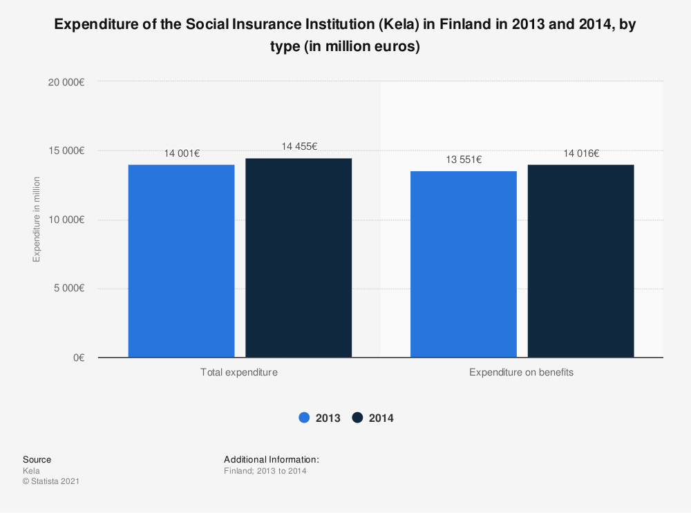 Statistic: Expenditure of the Social Insurance Institution (Kela) in Finland in 2013 and 2014, by type (in million euros) | Statista