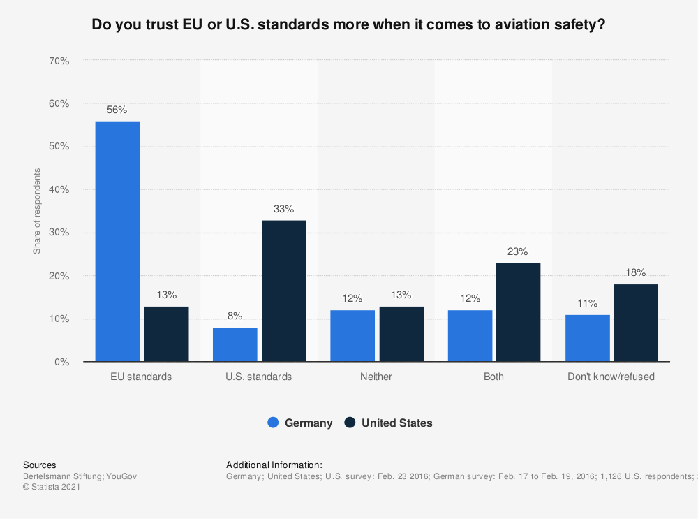 Statistic: Do you trust EU or U.S. standards more when it comes to aviation safety? | Statista