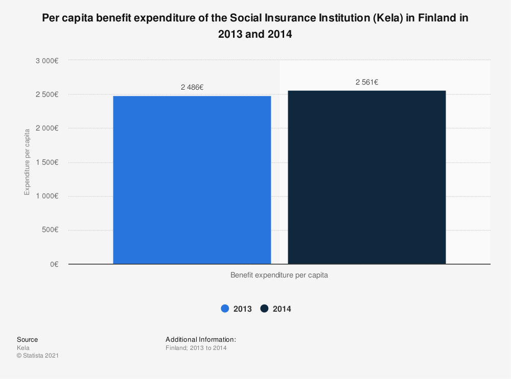Statistic: Per capita benefit expenditure of the Social Insurance Institution (Kela) in Finland in 2013 and 2014   Statista