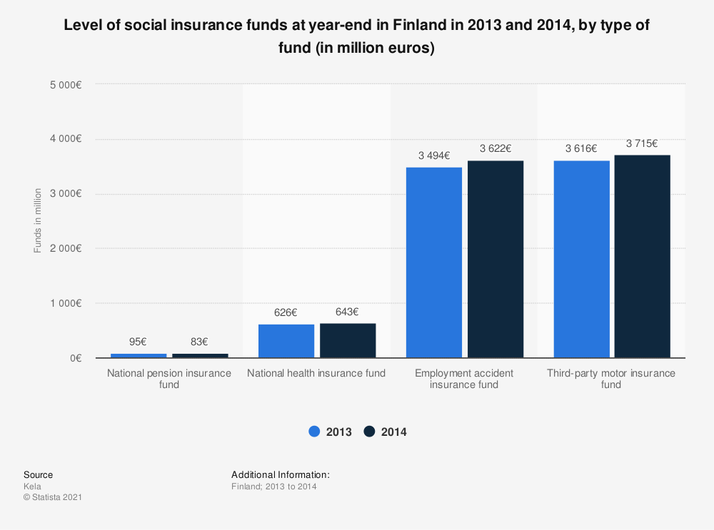 Statistic: Level of social insurance funds at year-end in Finland in 2013 and 2014, by type of fund (in million euros) | Statista
