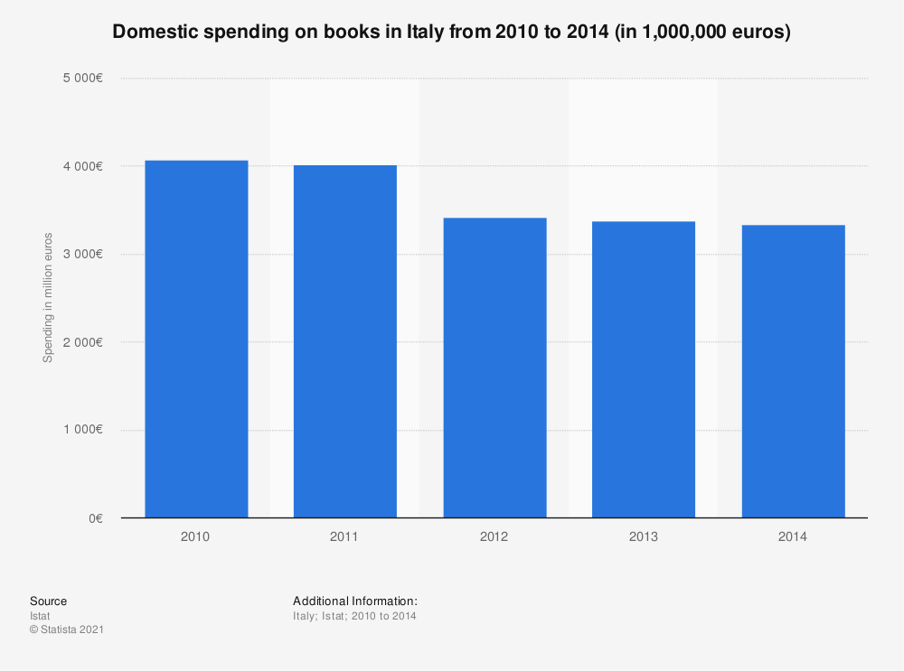 Statistic: Domestic spending on books in Italy from 2010 to 2014 (in 1,000,000 euros) | Statista