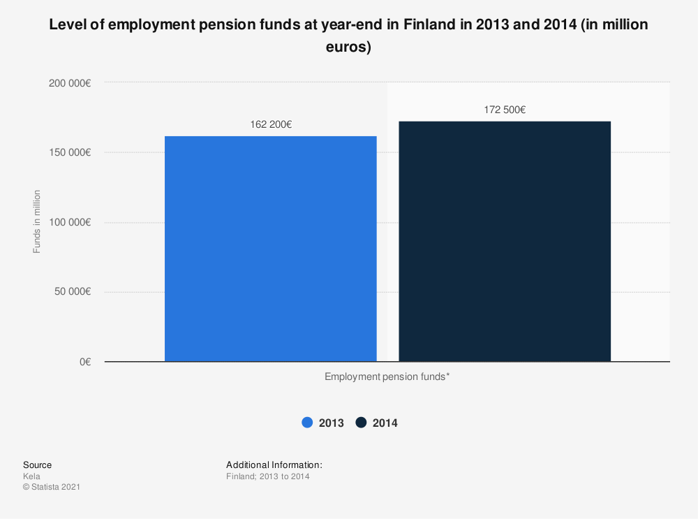 Statistic: Level of employment pension funds at year-end in Finland in 2013 and 2014 (in million euros) | Statista