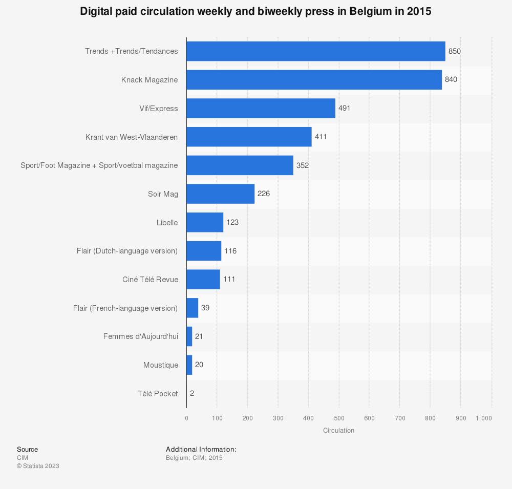 Statistic: Digital paid circulation weekly and biweekly press in Belgium in 2015   Statista