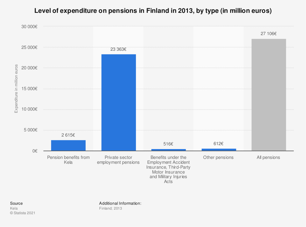 Statistic: Level of expenditure on pensions in Finland in 2013, by type (in million euros) | Statista
