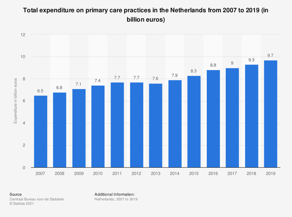Statistic: Total expenditure on primary care practices in the Netherlands from 2007 to 2018 (in billion euros) | Statista
