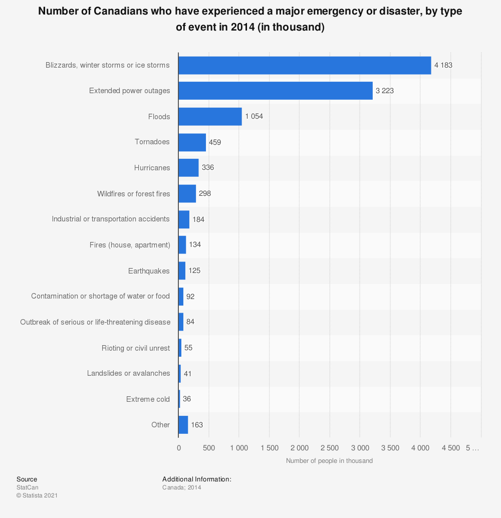 Statistic: Number of Canadians who have experienced a major emergency or disaster, by type of event in 2014 (in thousand) | Statista