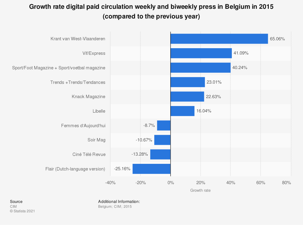 Statistic: Growth rate digital paid circulation weekly and biweekly press in Belgium in 2015 (compared to the previous year) | Statista