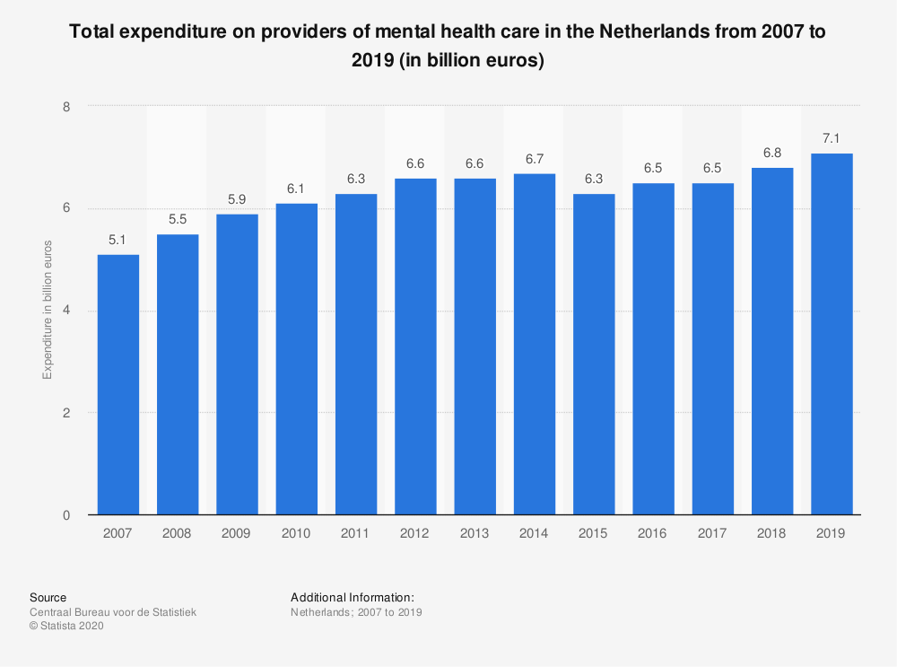 Statistic: Total expenditure on providers of mental health care in the Netherlands from 2007 to 2019 (in billion euros) | Statista