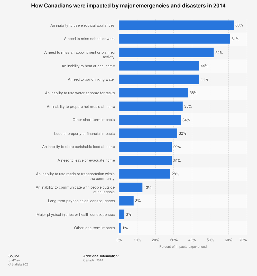 Statistic: How Canadians were impacted by major emergencies and disasters in 2014 | Statista