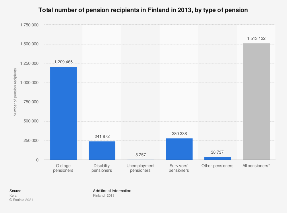 Statistic: Total number of pension recipients in Finland in 2013, by type of pension | Statista