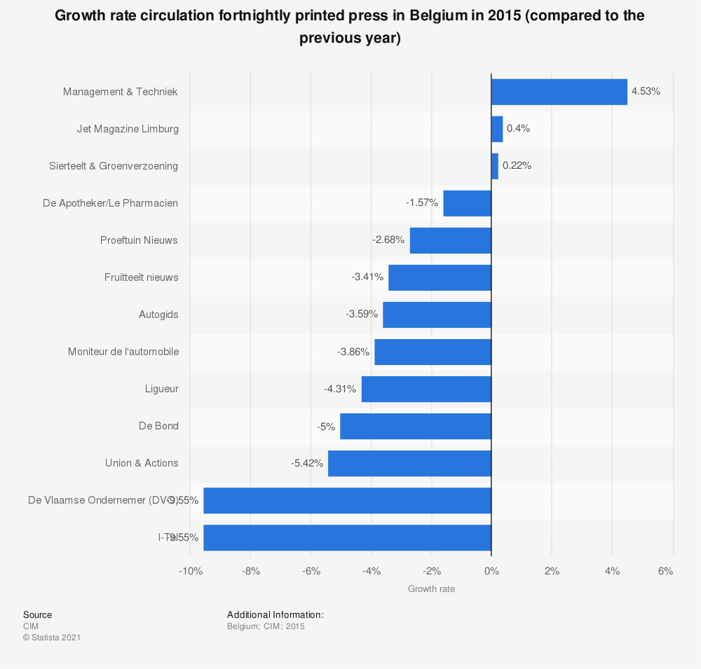 Statistic: Growth rate circulation fortnightly printed press in Belgium in 2015 (compared to the previous year) | Statista