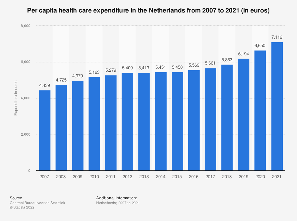 Statistic: Per capita health care expenditure in the Netherlands from 2007 to 2018 (in euros) | Statista