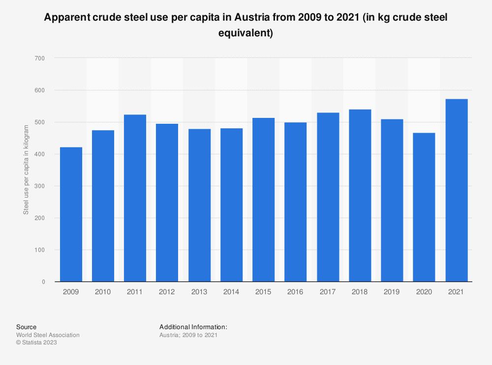 Statistic: Apparent crude steel use per capita in Austria from 2009 to 2017 (in kilograms) | Statista