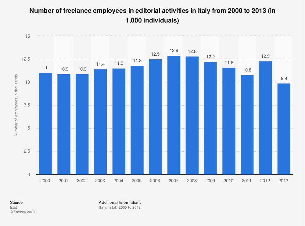Statistic: Number of freelance employees in editorial activities in Italy from 2000 to 2013 (in 1,000 individuals)   Statista