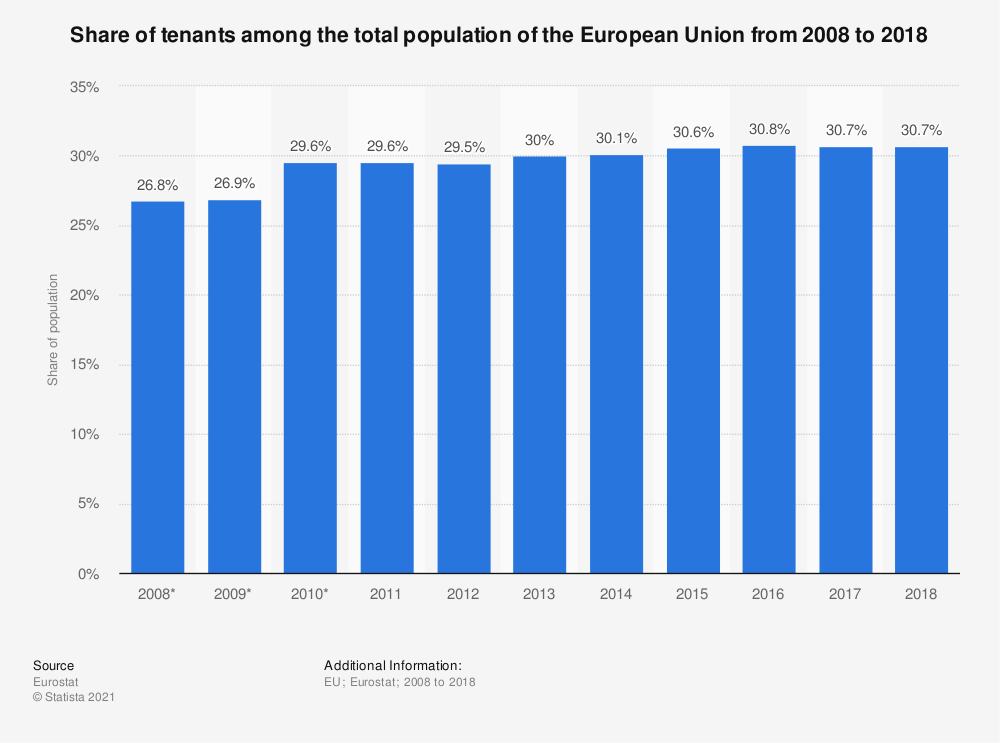 Statistic: Share of tenants among the total population of the European Union from 2008 to 2017 | Statista
