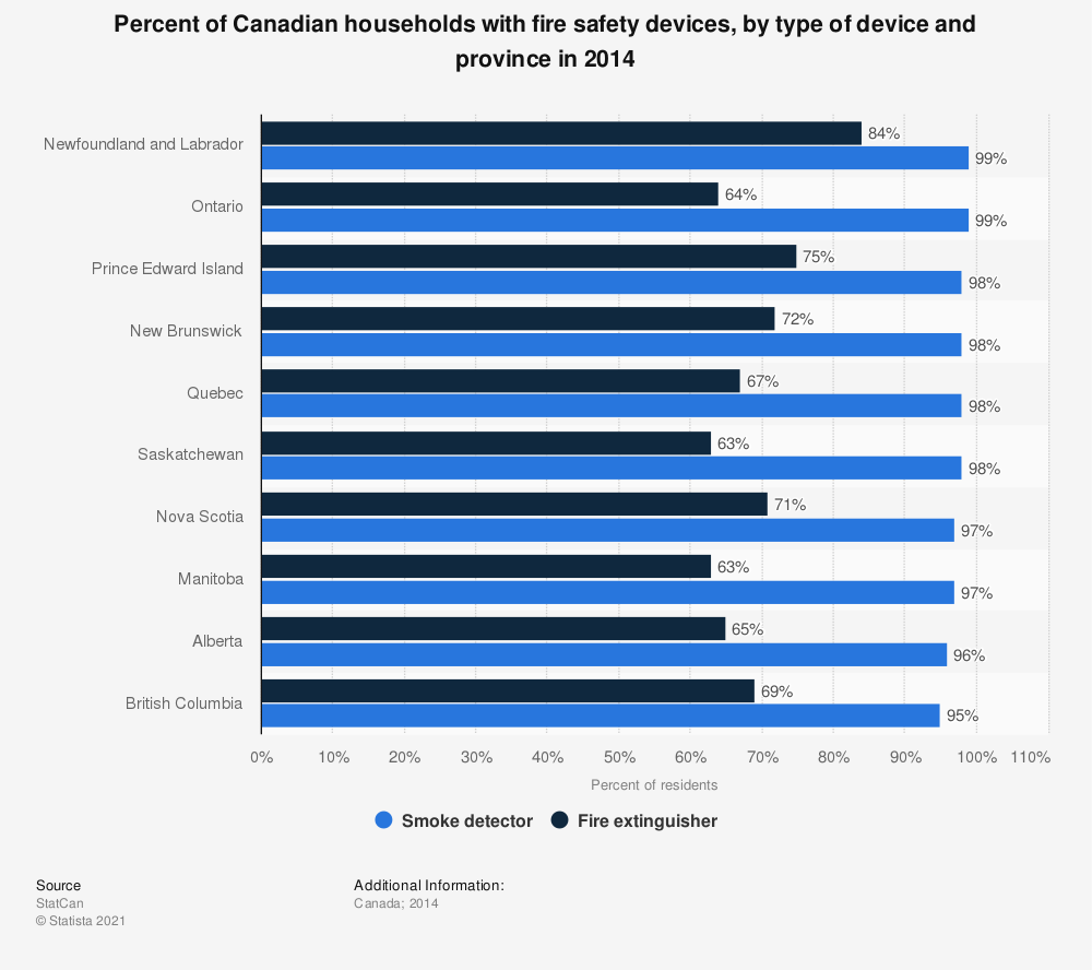 Statistic: Percent of Canadian households with fire safety devices, by type of device and province in 2014 | Statista