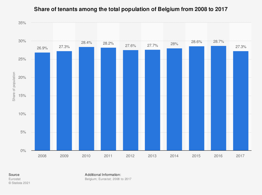 Statistic: Share of tenants among the total population of Belgium from 2008 to 2017 | Statista