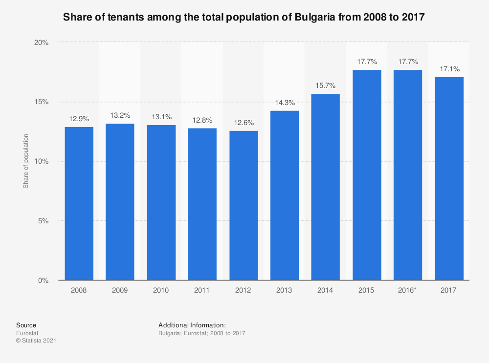 Statistic: Share of tenants among the total population of Bulgaria from 2008 to 2017 | Statista