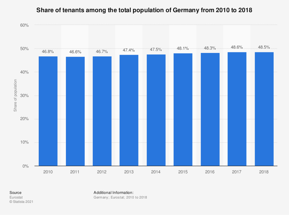 Statistic: Share of tenants among the total population of Germany from 2010 to 2018 | Statista