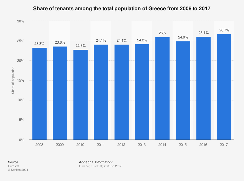 Statistic: Share of tenants among the total population of Greece from 2008 to 2017 | Statista