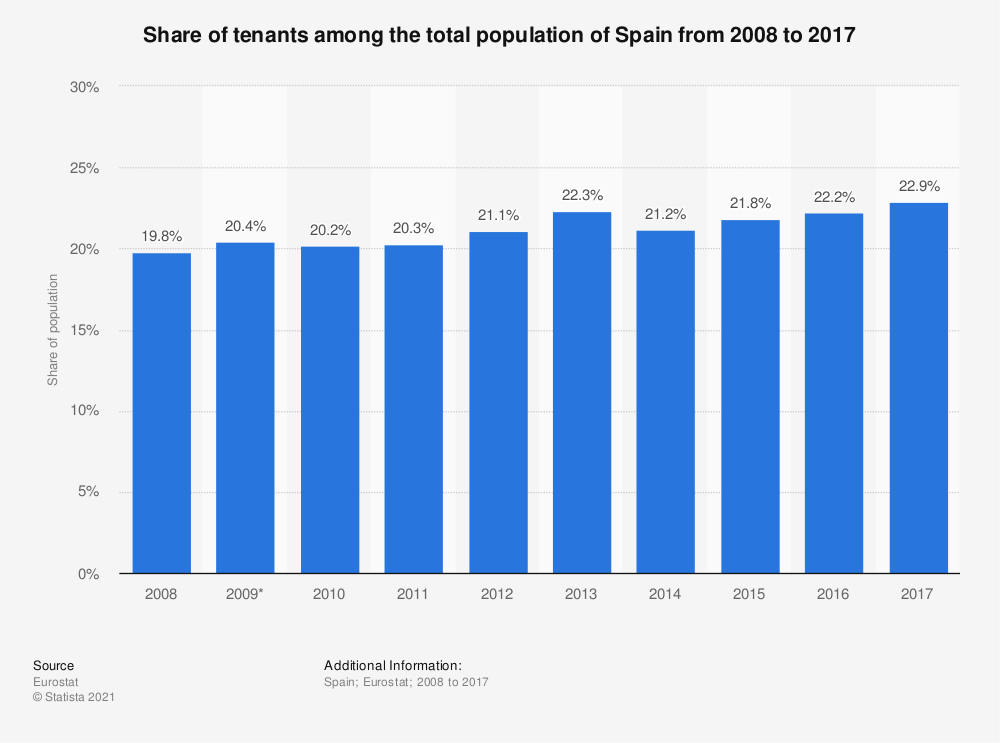 Statistic: Share of tenants among the total population of Spain from 2008 to 2017 | Statista