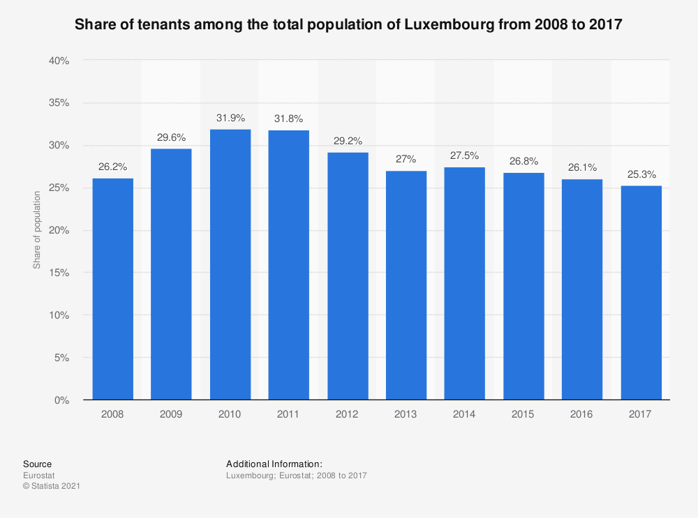 Statistic: Share of tenants among the total population of Luxembourg from 2008 to 2017   Statista
