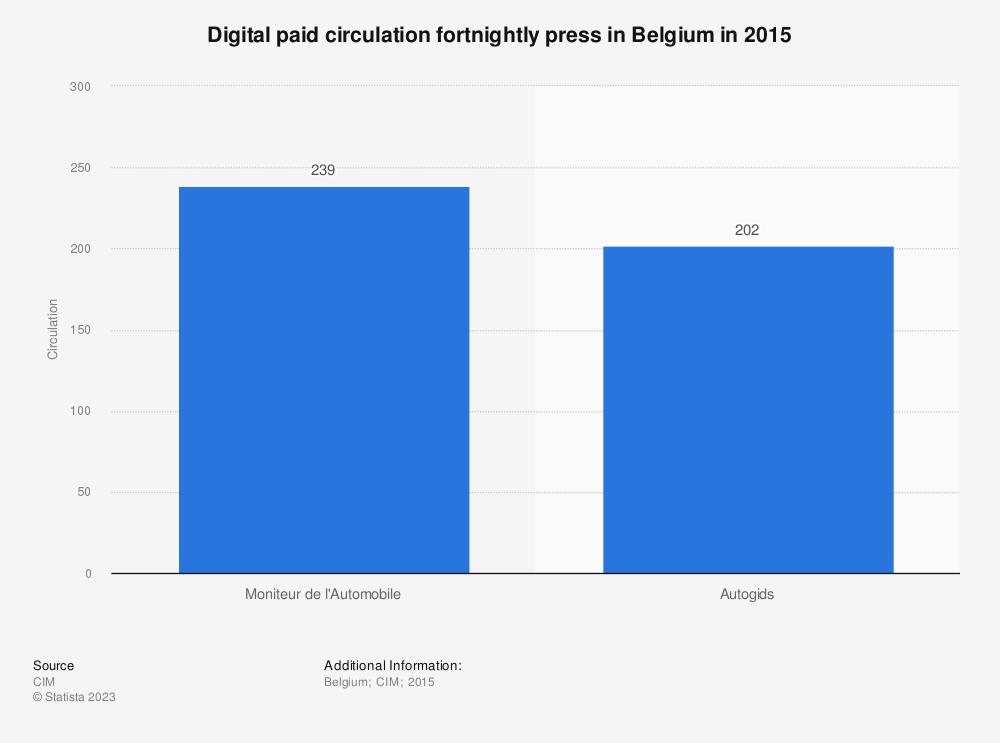 Statistic: Digital paid circulation fortnightly press in Belgium in 2015 | Statista