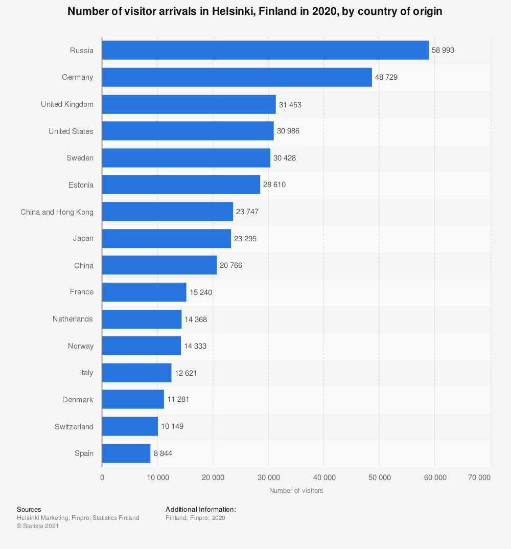 Statistic: Annual number of visitor arrivals in Helsinki, Finland in 2018, by country of origin | Statista