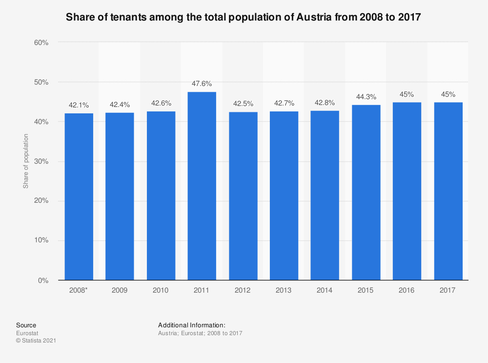 Statistic: Share of tenants among the total population of Austria from 2008 to 2017 | Statista