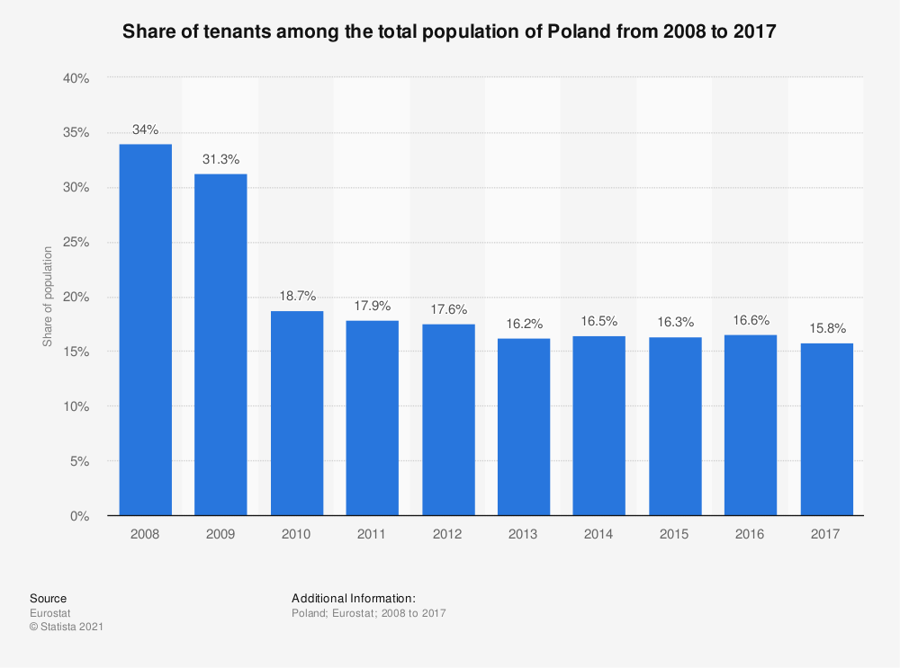 Statistic: Share of tenants among the total population of Poland from 2008 to 2017 | Statista