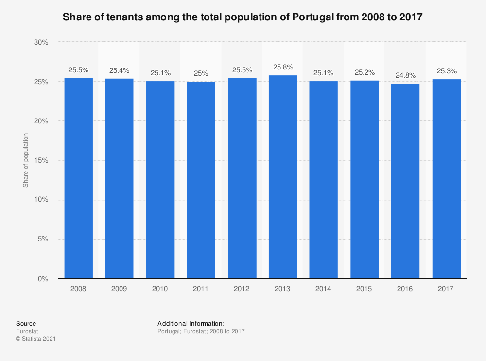 Statistic: Share of tenants among the total population of Portugal from 2008 to 2017 | Statista