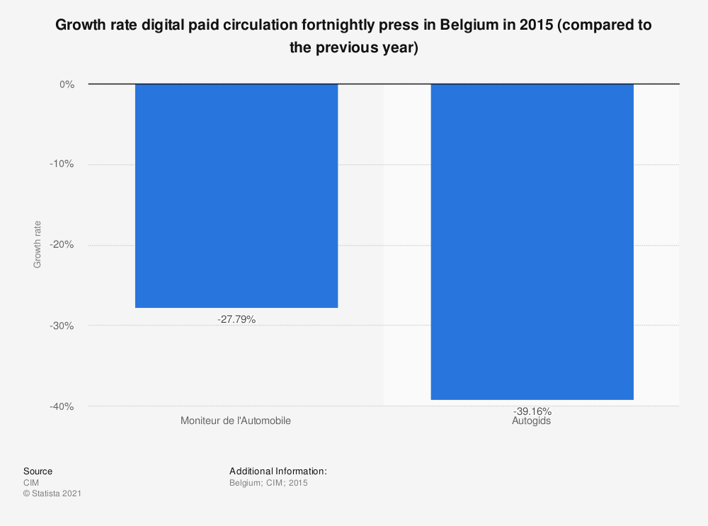 Statistic: Growth rate digital paid circulation fortnightly press in Belgium in 2015 (compared to the previous year) | Statista