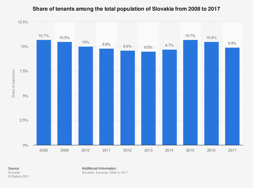 Statistic: Share of tenants among the total population of Slovakia from 2008 to 2017 | Statista