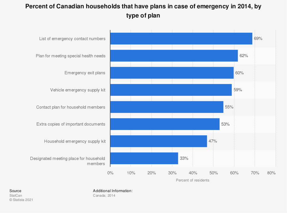 Statistic: Percent of Canadian households that have plans in case of emergency in 2014, by type of plan   Statista