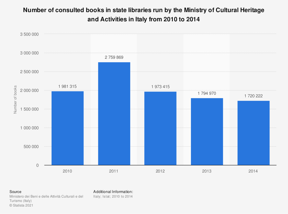 Statistic: Number of consulted books in state libraries run by the Ministry of Cultural Heritage and Activities in Italy from 2010 to 2014  | Statista